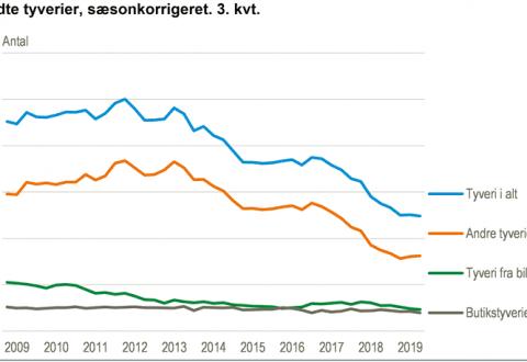 Rekordfå tyverier, graf: DST